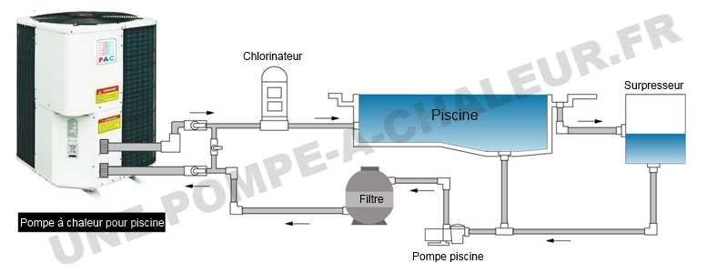 Pompe à chaleur piscine fonctionnement