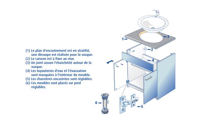 Hauteur arriv e d 39 eau sous evier id es de travaux Hauteur evier cuisine