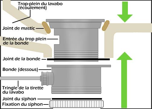Changer joint evier id es de travaux - Monter un meuble sous evier ...